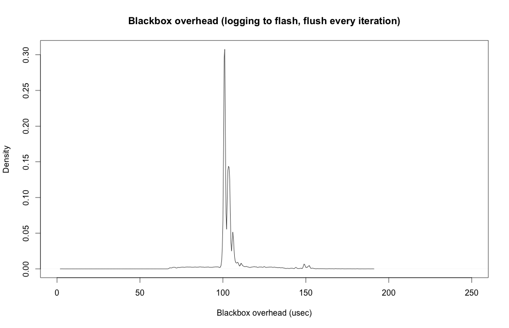 Blackbox overhead from logging to flash, with flush every iteration