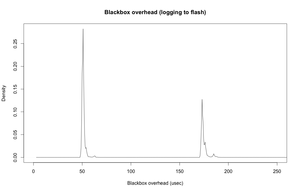 Blackbox overhead from logging to flash
