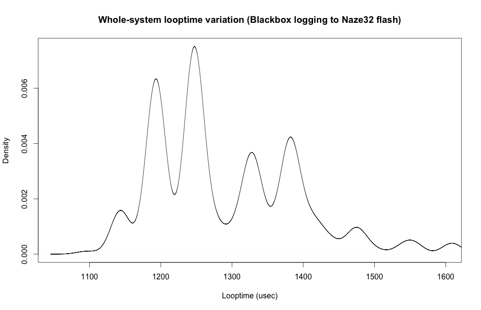 Whole-system looptime when Blackbox logging to flash