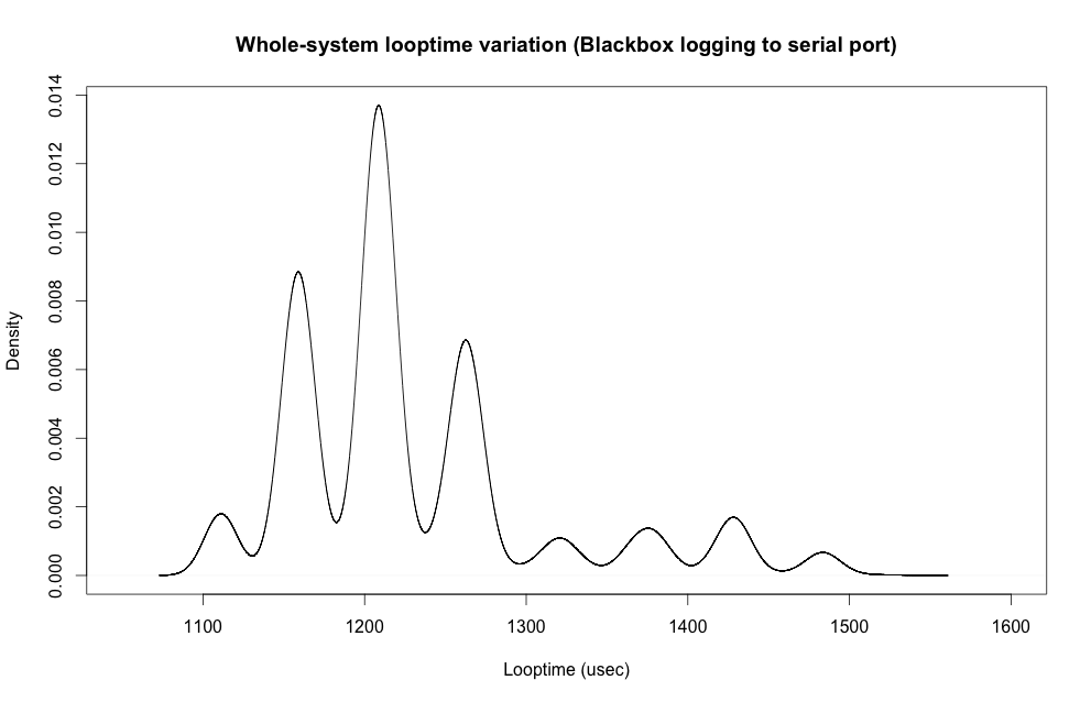 Whole-system looptime when Blackbox logging to serial port